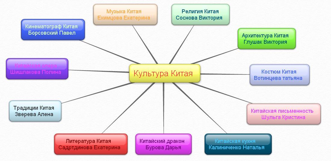 Культура Википедия Кратко