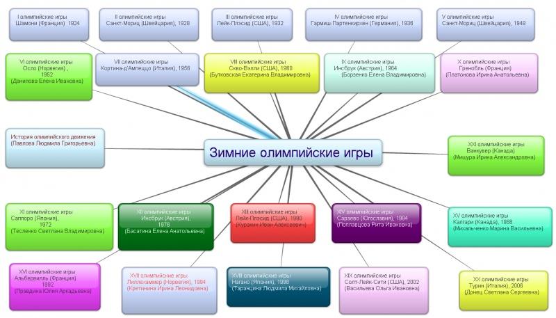 Зимние олимпийские игры УссуриВики Зимние олимпийские игры проект jpg