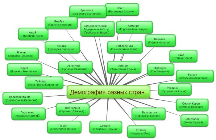 Проект Демография разных стран УссуриВики u66859281808138 ru1oun3 jpg